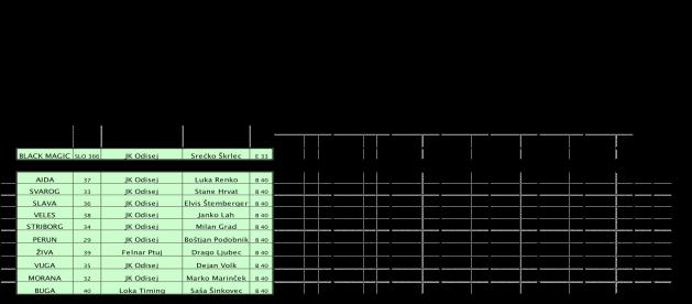 Rezultati-26-regata